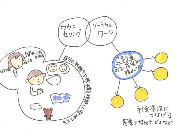 子どものカウンセリングとソーシャルワーク