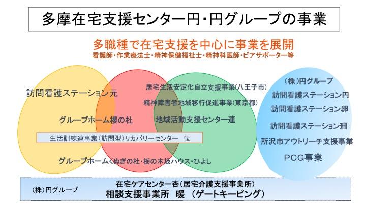 円グループ